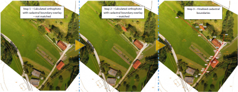 Workflow - from orthophoto to finalized Cadastral boundary map (source: 3Dsurvey)